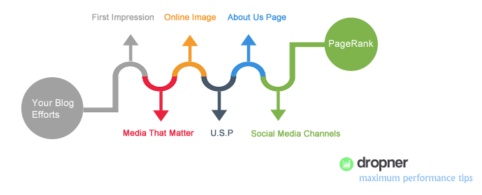 Increasing Your Pagerank