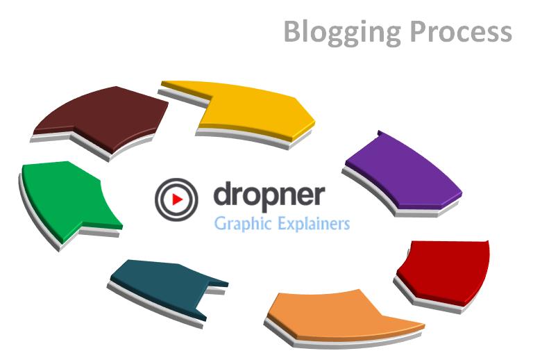 Blog Process