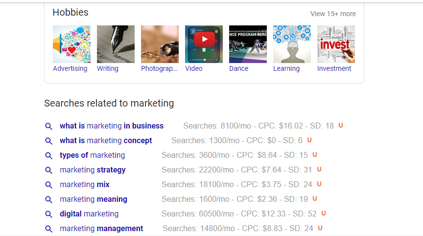 Marketing keywords CPC