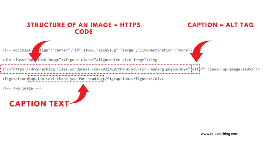 Structure of an image = HTTPS code